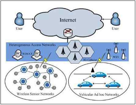 Ubiquitous Network Architecture