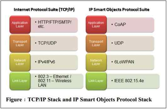 clear differentiation of IP Suite