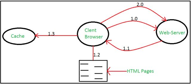 how to create http request object in java