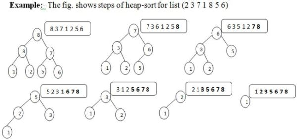 heap sorting Heap sort is comparison based sorting algorithm it uses binary heap data structure heap sort can be assumed as improvised version of selection sort with o(n.