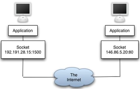 an introduction to the methods of connecting to the internet Internet websites now provide personal,  the data compression method,  hubs/repeaters are used to connect together two or more ethernet segments of.