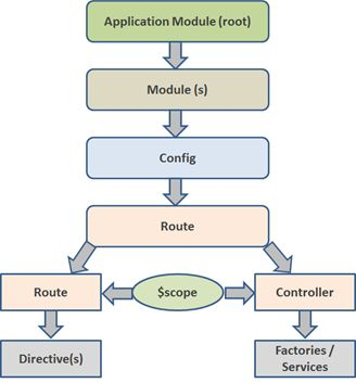 AngularJS Overview