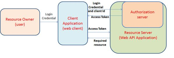 Owner Resource Authentication Flow