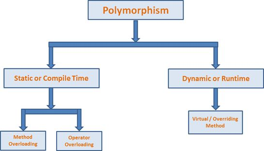 What is Polymorphism in Java? Overriding or Overloading?