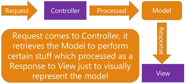 PICTORIAL REPRESENTATION OF REQUEST WORKFLOW IN MVC