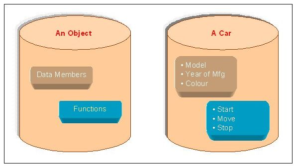 introduction to object oriented programming concepts Introduction to object-oriented javascript summary javascript has strong object-oriented programming capabilities, even though some debates have taken place due to the differences in object-oriented javascript compared to other languages.
