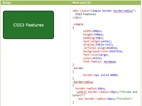 Css3 features borders - Css div border ...