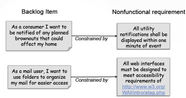 Non-Functional Requirements (NFR) in Agile Practices