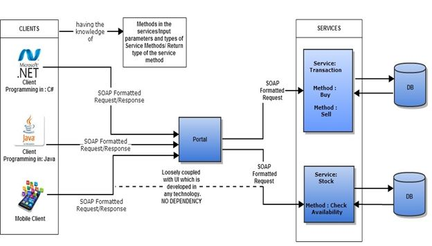 service oriented architecture: soa