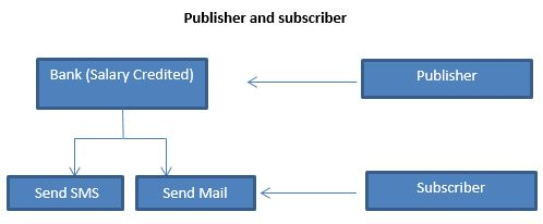 Publisher and subscriber