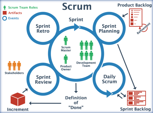 Scrum (software development)