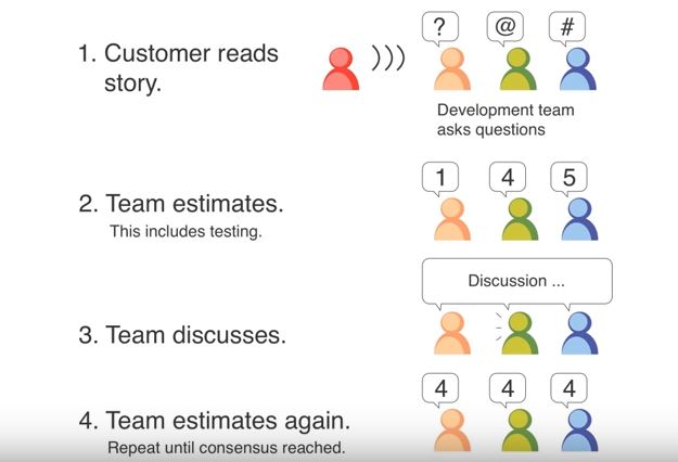 """6 thoughts on """"Agile Estimation with the Bucket System"""""""