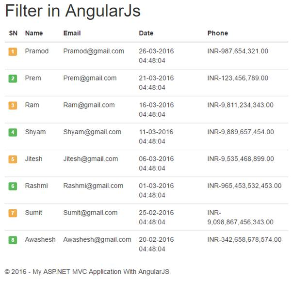 AngularJS uses three types of filters i.e. currency, date ...