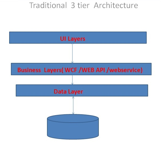 Building a large scalable system for Architecture 3 tiers php