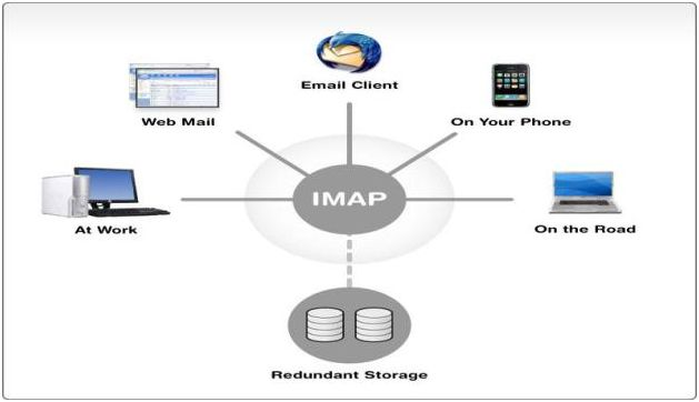 IMAP protocol usage on the network
