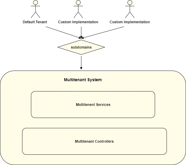 Building Multitenant Architecture Using Asp Net Core And