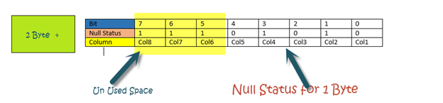 Calculate Data Row Space Usage In Sql Server