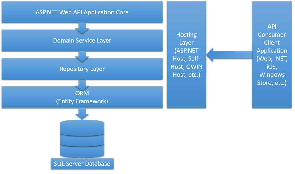 Creating web api with repository pattern and dependency for Architecture mvc