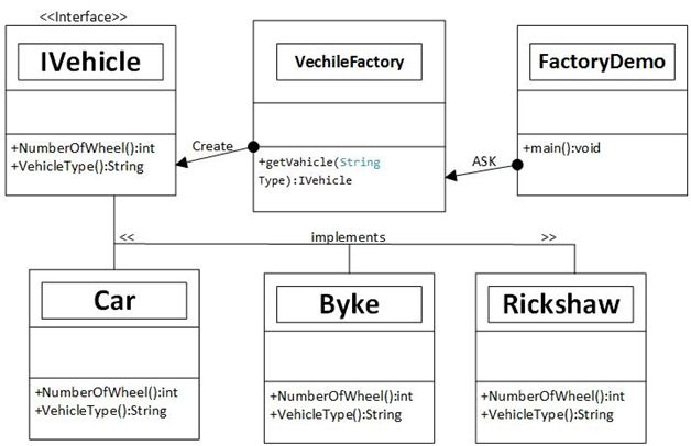 Factory Method Design Pattern Example In C