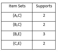 Remaining Item Sets