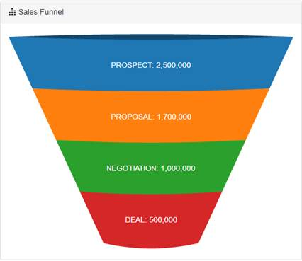 Curved Funnel Chart showing sales stages