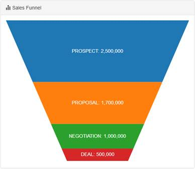 Funnel Chart with dynamic height based on values