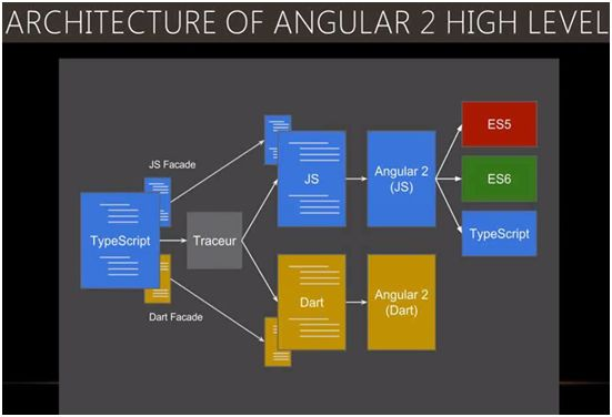 Introduction of angularjs 2 0 and differences between for Angular 1 architecture