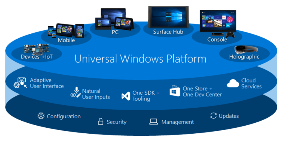 Image result for universal windows platform