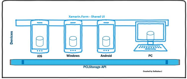 How to read txt file xamarin android