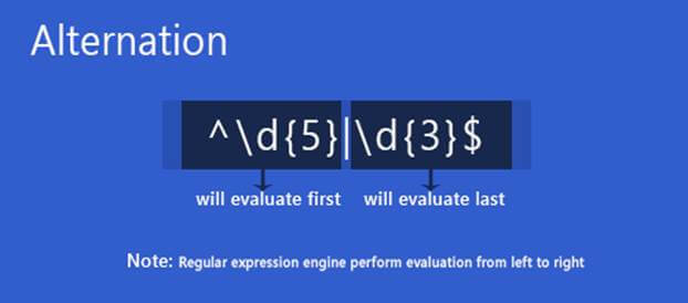 regular expression and its applications Below is a formal expression of the pumping lemma  general version of pumping lemma for regular languages if a language is regular, then there exists a number ≥ (the pumping  automata theory and its applications springer science & business media.