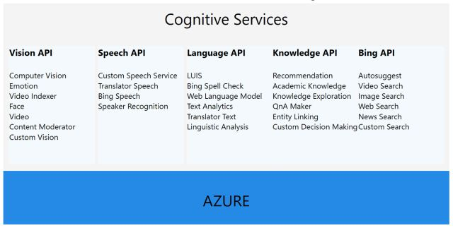 The Race is on  comparing Google and Microsoft s Cognitive Services