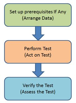 common pattern in Unit Testing